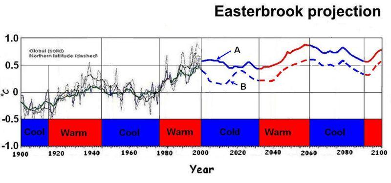 Globalcooling Easterbrook