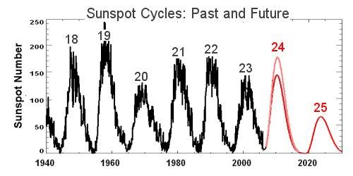 Sun Spot Cycles predictions3_strip