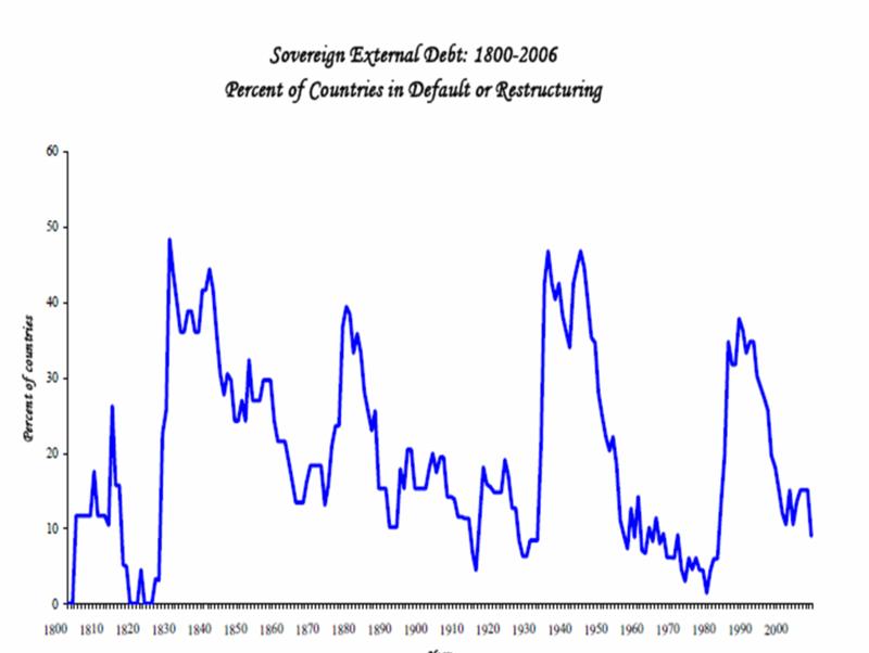 Soveriegn Ext Debt 1800 2006