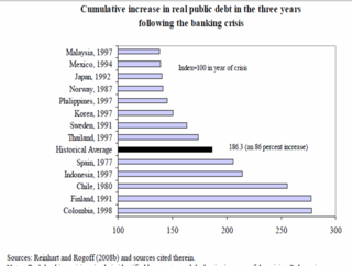 Public debt post 3 years Rienhart and Rogoff 2008