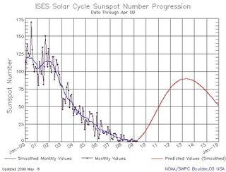 Solar Cycle 24 Prediction