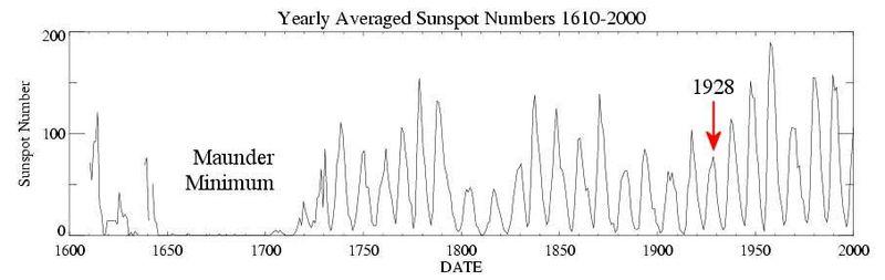 Sunspots 1610 to 2000