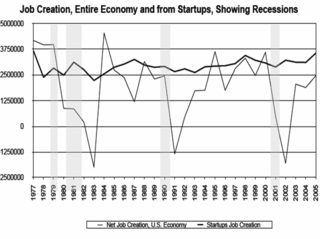Job Creation from Startups USA