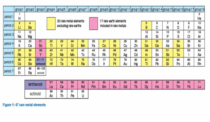 Rare metals periodic table urtaz Images