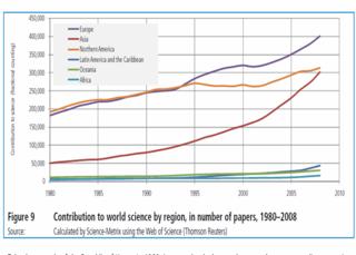 Science paper by world region Science Metrix
