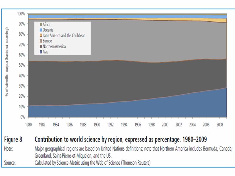 Science by world region Science Metrix