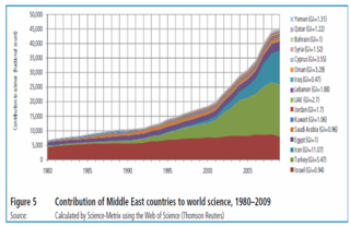 Science growth Middle East Science Metrix