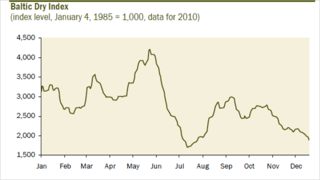 Baltic Dry Index Collapse Dec 2010