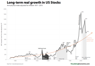 Real-Long_term-US-Stock-Growth S&P