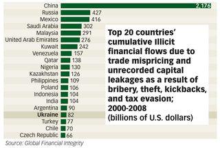 International theft