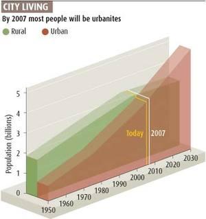 Ecopolis_urban_vs_rural_popn_1